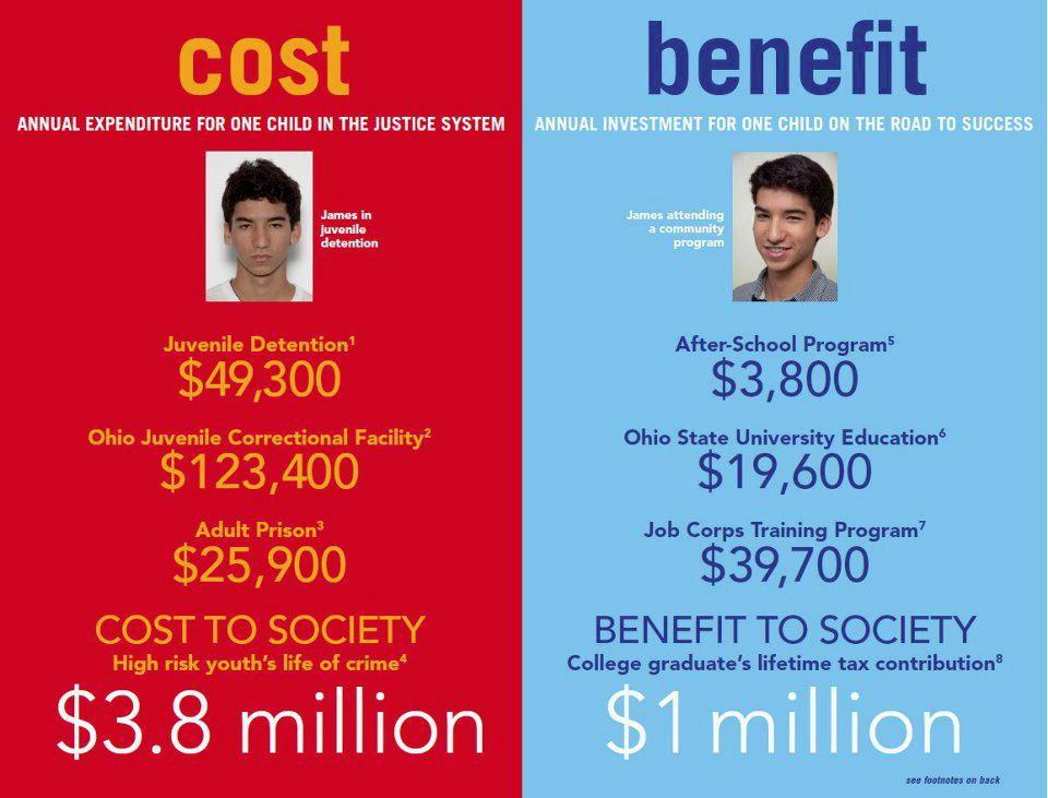 Cost Benefit Prison College