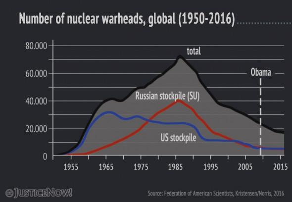Infografik_nukes_english-768x531