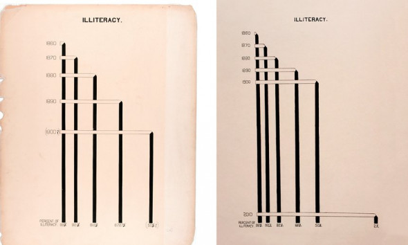 Original illustration (left) created by W.E.B. Du Bois showing date about African-Americans, and updated version (right) by Mona Chalabi Photograph: Mona Chalabi