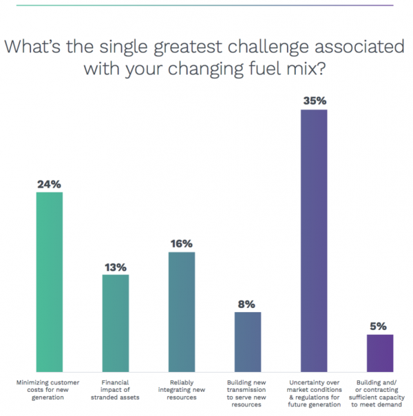 Utilities Greatest concern over fuel mix
