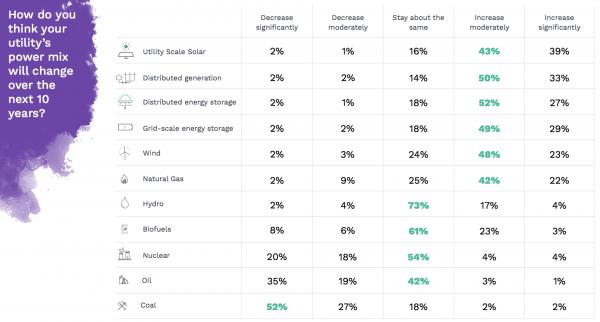 Utilities Predict power mix over next ten years