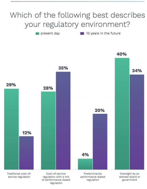 Utilities describe regulatory environment