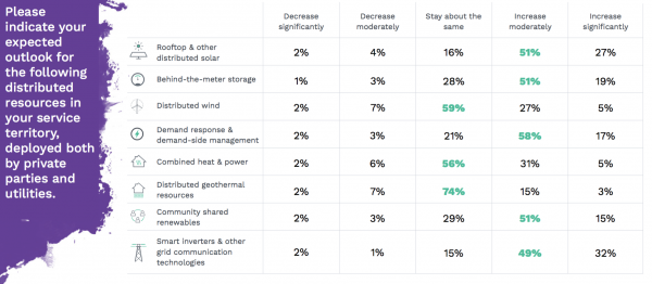 Utilities expected outlook for distributed energy