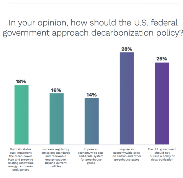 Utilities preferance of federal energy policy