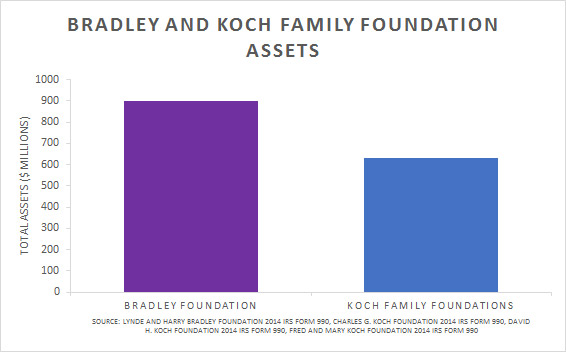 Bradley-Koch_Family_Foundation_Assets