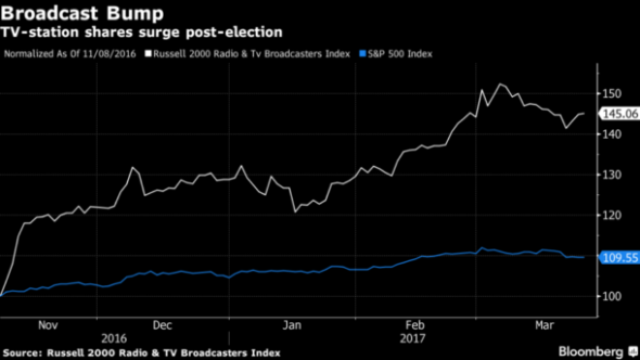 A Bloomberg News chart (3/27/17)  illustrates how broadcasting stocks climbed in the wake of Trump's election.