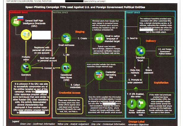NSA_GRU_Chart_590