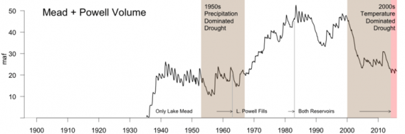The combined contents of the nation's two largest reservoirs, Lake Mead and Lake Powell, since their initial fillings. The large decline since 2000 is shaded brown for 2000-2014, our 15-year study period, and pink for the continuing drought in 2015-2016. The loss was significantly influenced by record-setting temperatures, unlike a similar 15-year drought in the 1950s which was driven by a lack of precipitation. Bradley Udall, Author provided