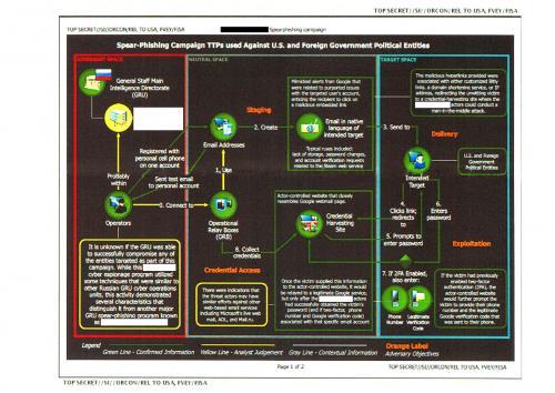 gru-chart-russia-hacking-election-1496684832_0