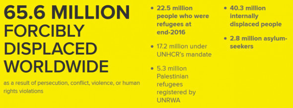 Source: Global Trends – Forced Displacement in 2016 report. Credit: UNHCR