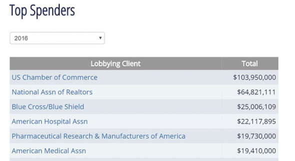 A screen shot of data from the Center for Responsive Politics shows the industries who spent the most in lobbying in 2016. Health-related industries accounted for four of the top six sectors. (Credit: Center for Responsive Politics)