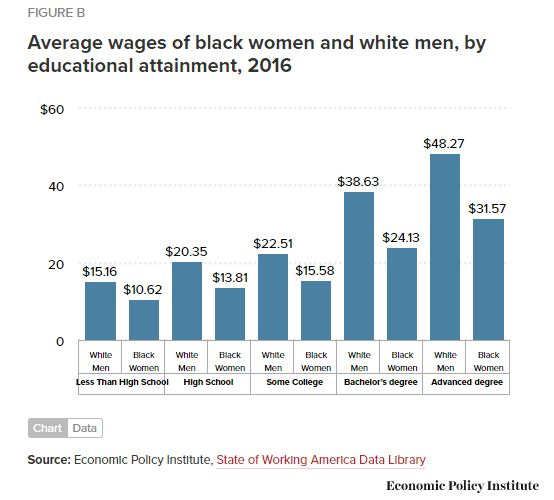 Avg wages of black women and white men by education
