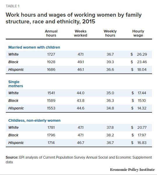 Work hours and wages of working women