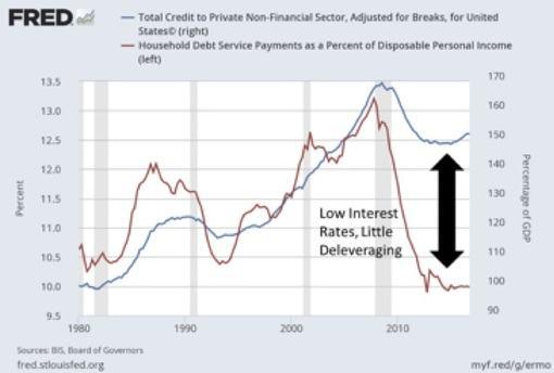 Fed Reserve Household Debt