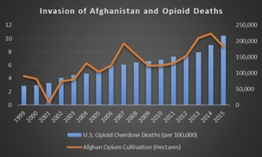 Invasion of Afghanistan and Opiod Deaths