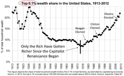 Wealth share of the top .01 percent