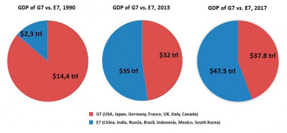 gdp-chart-e7-vs-g7