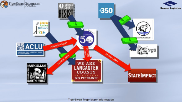 """A TigerSwan PowerPoint slide suggests pipeline opponents and the press are """"action arms"""" of environmental nonprofits. TigerSwan"""