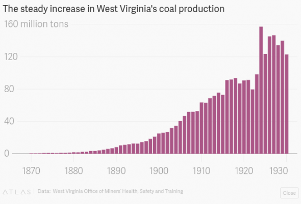 100-Year Capitalist Experiment Keeps Appalachia Poor & Stuck