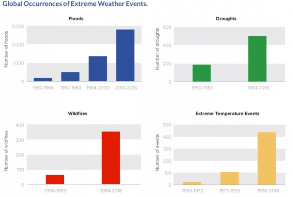 global ouccurence of exteme weather events from new climate economy e1536436631606