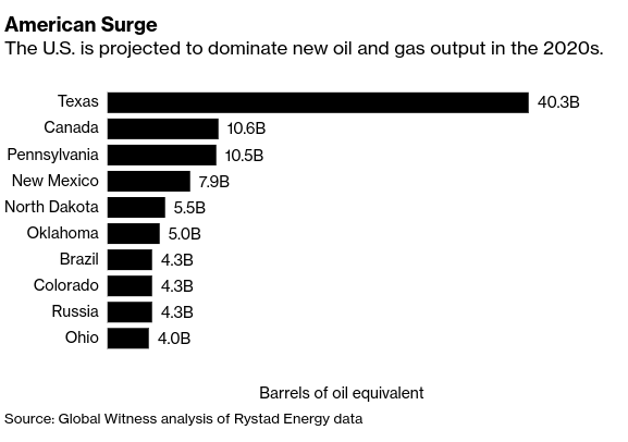 U.S. Seen As Climate Risk With Two-Thirds Of New Oil And Gas