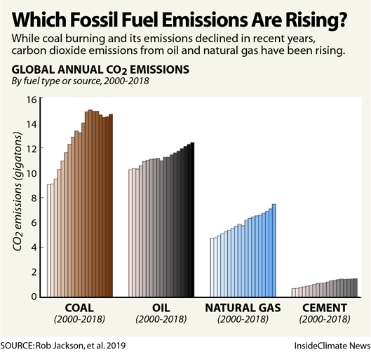 Natural Gas Rush Drives A Global Rise In Fossil Fuel Emissions